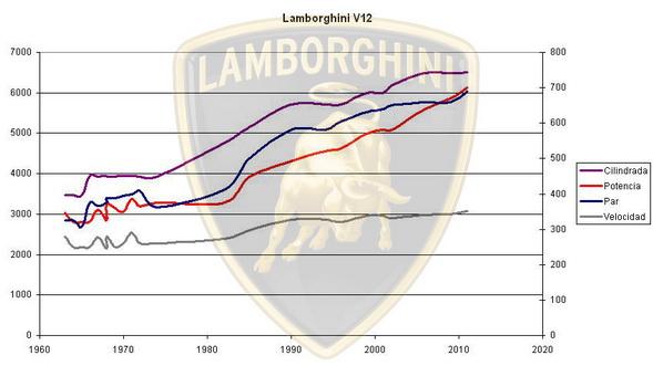 V12-Lambo