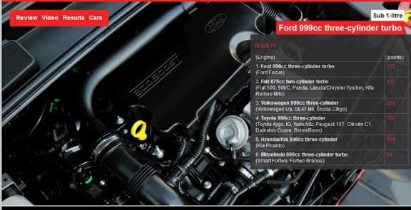 El 1.0 EcoBoost de Ford gana el premio al motor del año