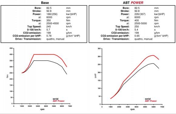 ABT muestra su Audi A1 Quattro de 307 caballos