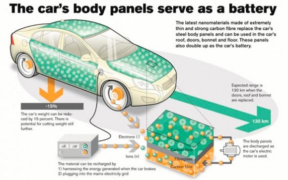 volvo-presenta-un-revolucionario-sistema-que-reemplaza-las-baterias-por-paneles-recargables-en-la-carroceria-201314577_5