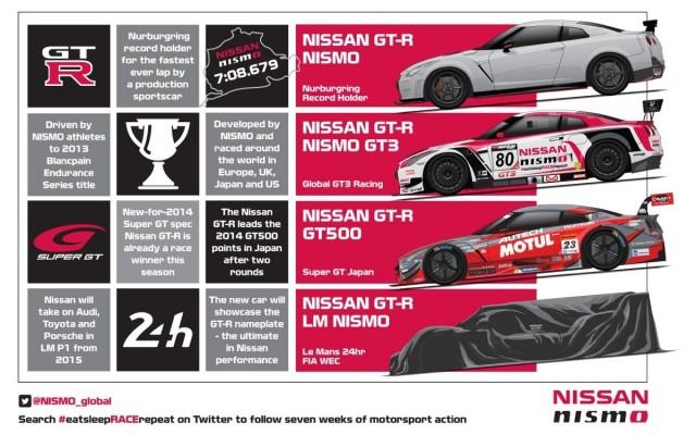 Nissan irá a por todas en Le Mans 2015 2