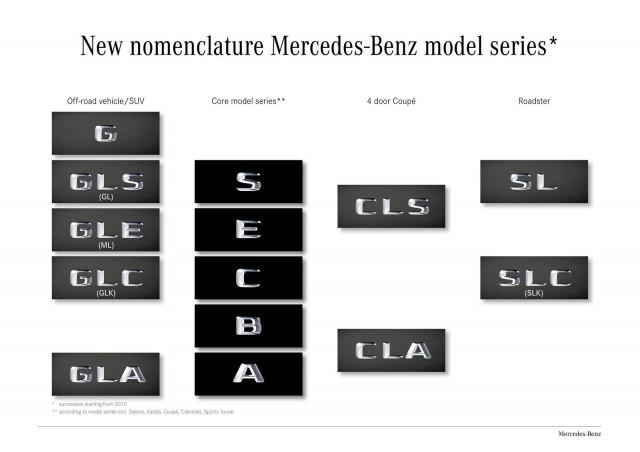Las nuevas nomenclaturas dentro de Mercedes-Benz 1
