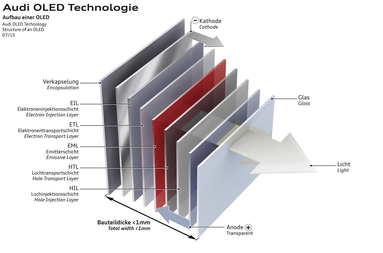 Audi anticipa un prototipo que veremos con tecnología Matrix OLED en Fráncfort 1