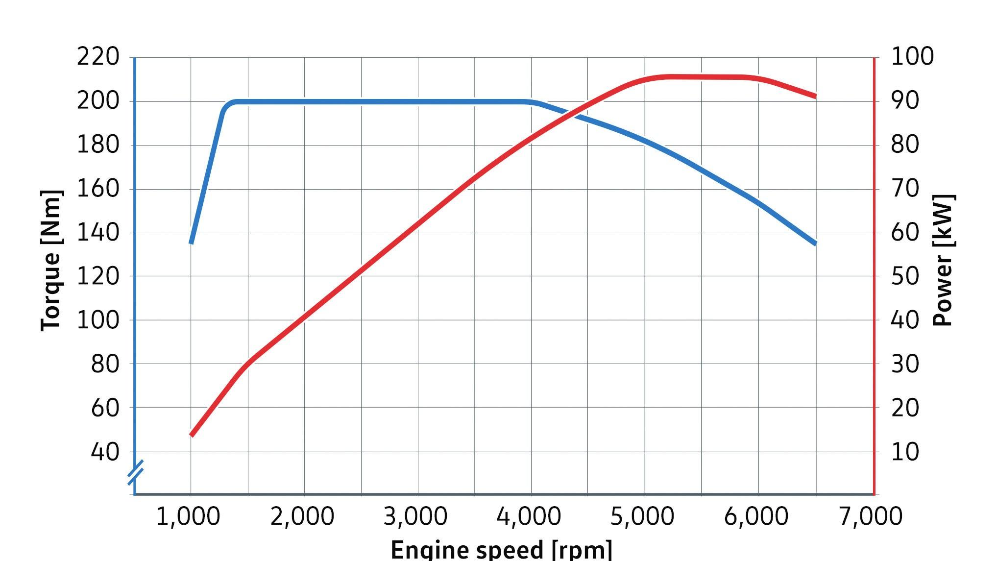 Así es el nuevo 1.5 TSI de Volkswagen: Con turbo de geometría variable y más ahorrador 2