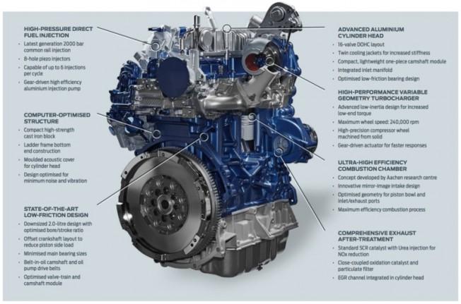 Ford 2.0 EcoBlue Diesel: Los diésel de nueva generación de hasta 240 CV 1