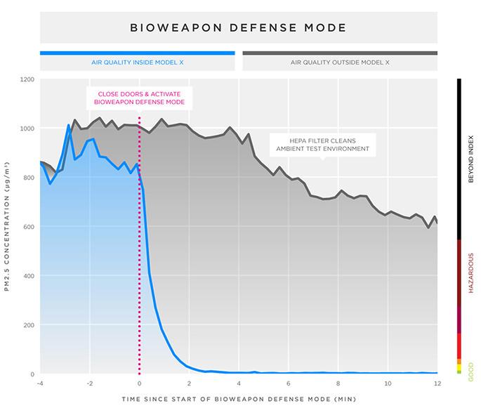 ¿Cómo funciona el sistema de protección de ataques de armas químicas del Tesla Model S? 2