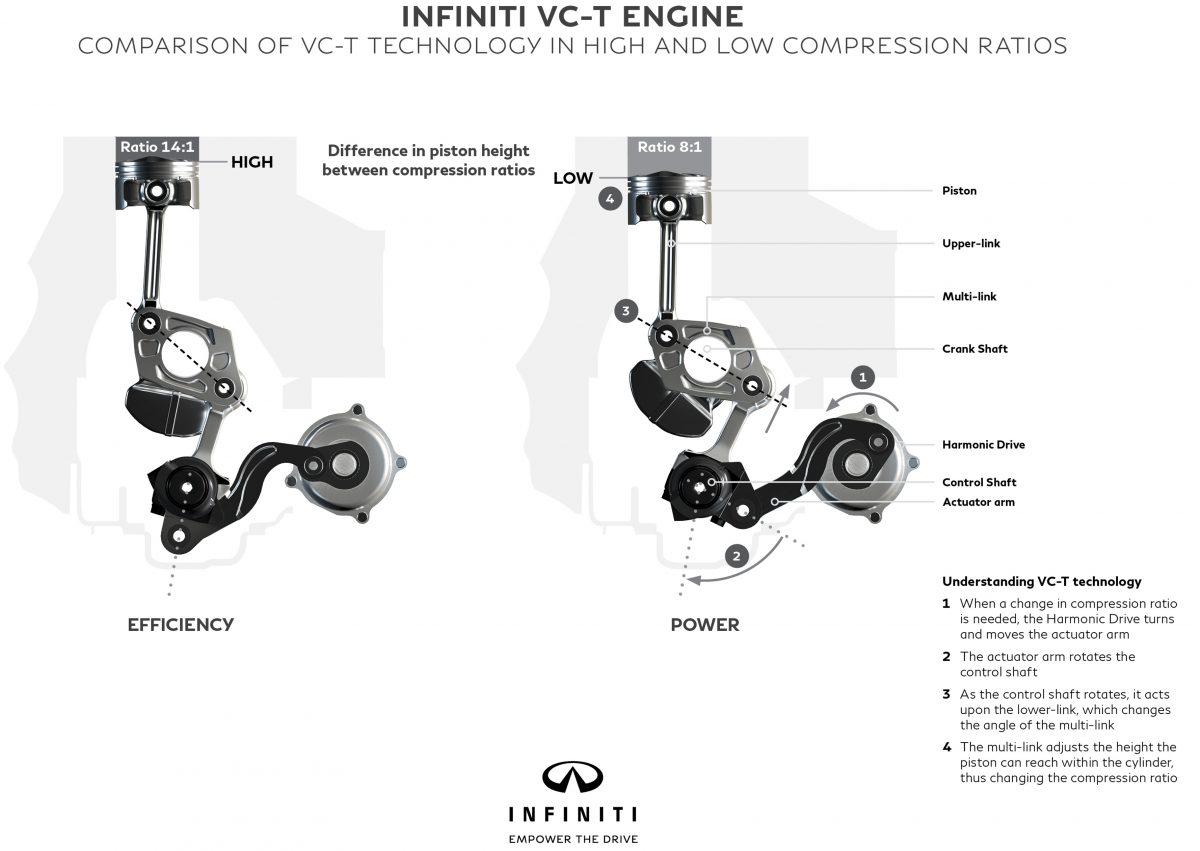 Infiniti presenta su motor VC-T de compresión variable: ¿Dejarán obsoletos los motores diésel? 1
