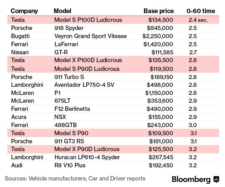 El Tesla P100D Model S es capaz de realizar el 0-100 km/h en 2,4 segundos: ¿Estamos ante el coche más rápido del mundo? 1