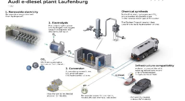 Audi producirá 400.000 litros anuales de diésel sintético con aire y agua