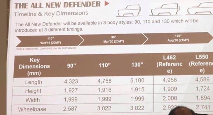 Nueva filtración: Tres carrocerías, seis motores y hasta ocho asientos para el Land Rover Defender 2020